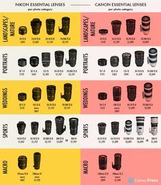 Here is a side by side lens price comparison for Nikon & Canon. If you are…