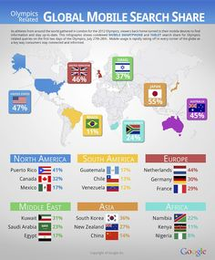 Google olympic infographic