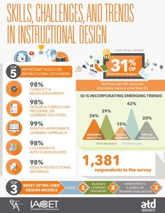Check out ATD Research's new whitepaper on today's  #instructionaldesign skills and trends https://www.td.org/Publications/Research-Reports/2015/Skills-Challenges-and-Trends-in-Instructional-Design