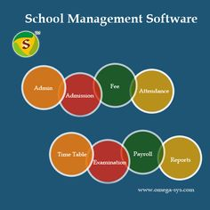 #School #management #software  #Student #admission Teacher's registration Teacher #salary module School leaving certificate #Catalogue generation module General fees module Various types of #reports.  For more visit :  http://omega-sys.com/system-software-in-mumbai.html