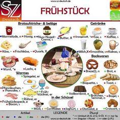 German vocabulary for Breakfast. Learn german language with this list || Deutsch Vokabeln: Frühstück.