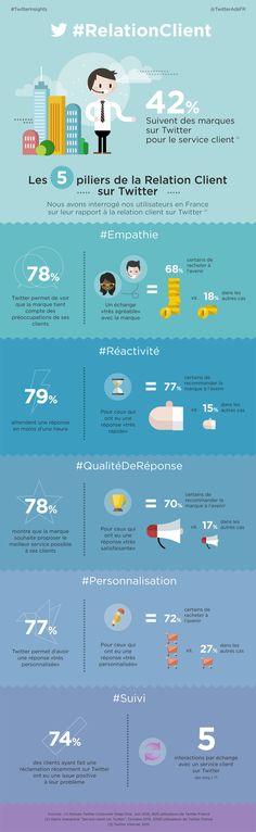 #Infographie La #Relation Client sur Twitter Repined by #protheine www.protheine.com