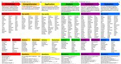 To help gain higher level marks within class and to help incorporate the language into your exam answering.