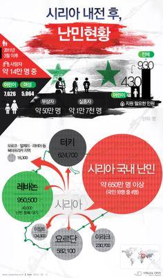 유엔조차도 집계 불가능한 시리아 내전 희생자… 난민도 급증 [인포그래픽] #war  #Infographic  ⓒ 비주얼다이브 무단 복사·전재·재배포 금지