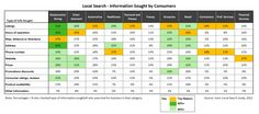What are consumers looking for with local search?