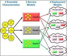 Cloud Computing in Higher Education