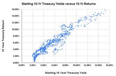 Do you want to know what bond returns will look like over the next ten years? Focus on current yields and not past performance.