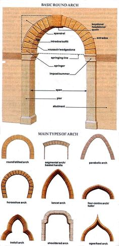 types of arches Rome Architecture, Architecture Images, Classical Architecture, Rome Italy, Building A House, History, Arches, Romans, Miniature