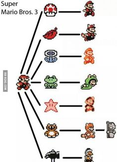 Super Mario Bros 3 Power Ups