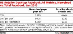 While ads in the sidebar performed poorly, garnering only a 0.04% clickthrough rate among high-value Facebook users, page post ads in the newsfeed saw a clickthrough rate more than 46 times higher, at 1.87%. ROI was also 14% greater for ads in the newsfeed, according to Nanigans. In addition, the cost per click in the newsfeed was less than one-third of Facebook domain ads.