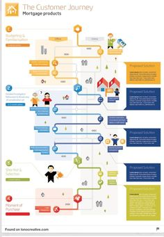The Customer Journey – Why and How? Part 1 « i4Process. If you like UX, design, or design thinking, check out theuxblog.com