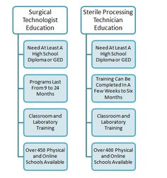 Is There a Difference Between a #Surgical #Technologist and a #Sterile #Processing #Technician?