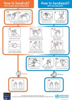 Use alcohol based handrub for 20 30 seconds coronavirus use and water for at least 40 60 seconds coronavirus Nassau, Hand Hygiene Posters, Safety Posters, Les Microbes, Hand Washing Technique, Hand Washing Poster, Infection Control, Tooth Infection, World Health Organization