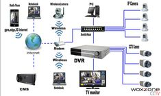 CCTV camera Security System in Sri Lanka. Our affordable CCTV system safegurd your home and business. Call 0777550137