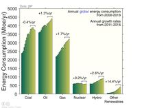 Growth of renewables in context - a long way to go