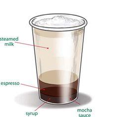 Hazelnut Mocha with Sugar-Free Syrup
