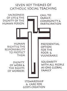 catholic social justice teachings - Google Search