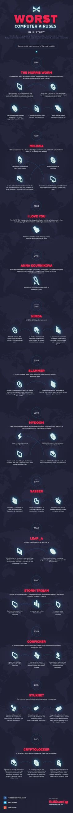 INFOGRAPHIC: The Worst Computer Viruses in History