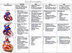 heart cardiomyopathy failure chart | Valvular Heart Disease Myopathy and Aneurysms