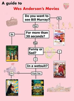 A Guide to Wes Anderson Movies