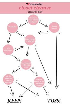 Cleaning out your closet? Start here: | 22 Fashion Infographics You Need In Your Life