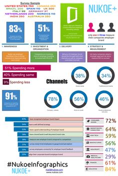The State of Employer Branding A global report on the hottest topic in talent acquisition through employer branding. This is an infographic #NukoeInfograpics NukoeInfographics Infographics