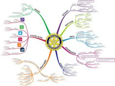 "Seven Great Reasons to Join Rotary view & download a ""mind map"" of Rotary"