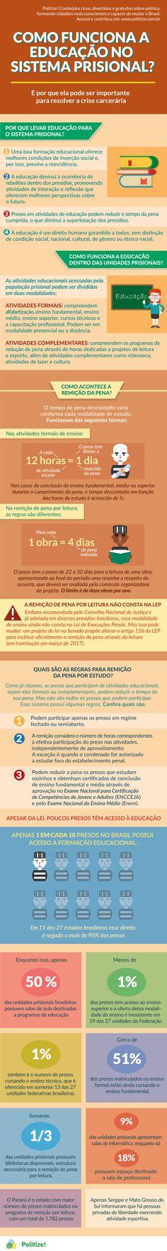 Segundo dados do Infopen, o grau de escolaridade da população carcerária brasileira é extremamente baixo. Enquanto a média nacional de pessoas que não concluíram o ensino fundamental é de 50%, no sistema prisional 8 em cada 10 pessoas estudaram no máximo até o ensino fundamental.  Manter os jovens na escola por pelo menos até o fim do ensino médio pode ser uma importante política para redução da criminalidade. Entenda como funciona a educação nas prisões brasileiras: