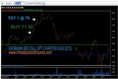 AXISBANK 850 CALL OPTION (30 AUG 2013):  AXISBANK 850 CALL OPT SEP BOUGHT  @ 71.50 TGT1 @ 79 ACHIEVED, REACHED PROFIT RS.1875/- FOR MORE DETAILS CALL @ +91 9941726770 VISIT @ http://www.intradaystockfutures.com