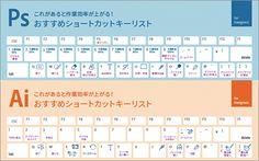 先日、アドビシステムズの日本法人からリリースされた、PhotoshopとIllustratorの数あるショートカットの中から、デザイナーによく使われているものをまとめた作業効率が劇的に上がるショートカ