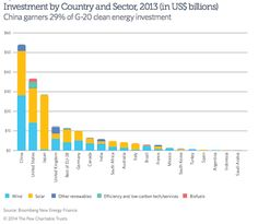 U.S. Lags Behind China in Renewables Investments | Climate Central