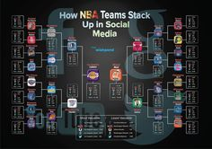 If the NBA Championship was based off of how teams stack up in social media, the Lakers would be the champions.