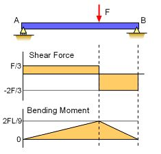 Bridge Shear Diagram