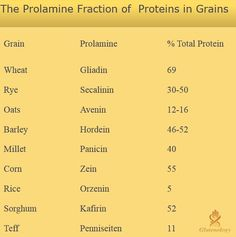 Gluten composition of grains - be aware http://www.glutenfreesociety.org/gluten-free-society-blog/are-oats-safe-to-eat-on-a-gluten-free-diet/