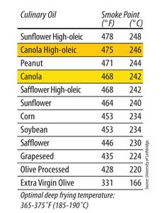 Mountainview Canola is a high oleic, high stability, no chemical refining oil! #canola