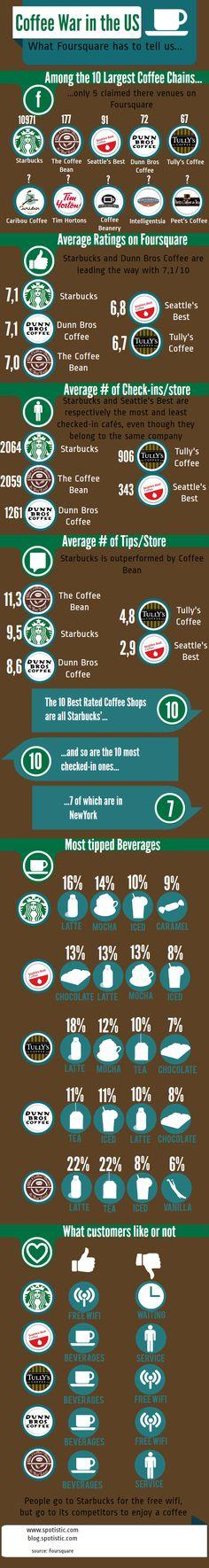 Kavárenské řetězce v USA na 4sq