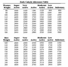 Soda Calorie Chart | Great Nutrition for an Average Teen: Determining Daily Caloric Intake:
