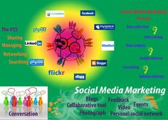 Connection Marketing Process, Social Media Marketing, Data Collection, Insight, Connection, Blog, Blogging