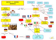 mappa concettuale prima guerra mondiale - Google Search