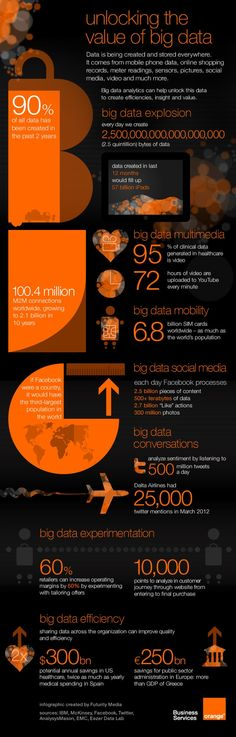 [INFOGRAPHIC]: Unlocking the value of Big Data is getting a lot of attention right now, but the need for new software and computing infrastructure to handle both the volume, and the unstructured nature of this data, is here to stay. Open Data, Big Data, Visualisation, Data Visualization, Data Science, Computer Science, E Commerce, It Management, Digital Data