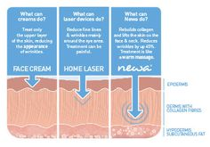 As we age our skin begins to lose collagen, which is what gives the skin its shape.   Newa is clinically proven to reactivate your skin's natural ability to produce collagen, lifting and plumping your skin and reducing wrinkles and fine lines naturally.