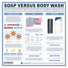 Periodic graphics: Soap versus body wash