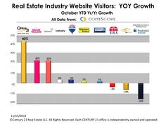 Century21.com leads in Website Visitors according to comScore in October.