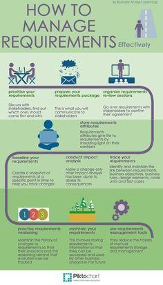 Requirements Management #onlinebusinessdegree