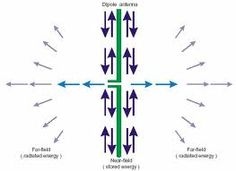 Orthogonal frequency-division multiplexing (OFDM) is a method of digital modulation in which a signal is split into several narrowband channels at different frequencies.