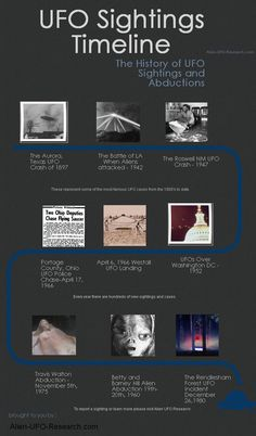The history of UFO sightings and abductions timeline. The full timeline of all UFO sightings here: http://alien-ufo-research.com/history-of-ufo-sightings-timeline/