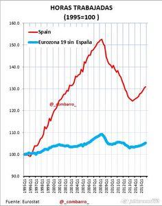 Horas trabajadas 1995-2016
