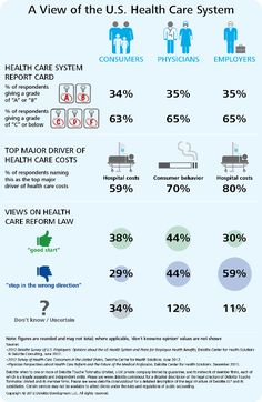 #Infographic: A View of the U.S. Healthcare System