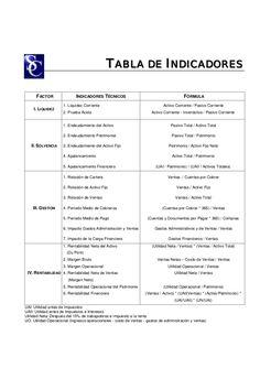 FACTOR INDICADORES TÉCNICOS FÓRMULA I. LIQUIDEZ 1. Liquidez Corriente 2. Prueba Ácida Activo Corriente / Pasivo Corriente ...