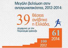 """Το γεγονός πως στην έκθεση """"Doing Business Report"""" της Παγκόσμιας Τράπεζας, η Ελλάδα βρίσκεται σήμερα στην 61η θέση μεταξύ 189 χωρών, ενώ το 2012 βρισκόταν στην 100η θέση, δεν μπορεί να υποτιμηθεί. Kαθήκον όλων μας είναι να συνεχίσουμε στο δρόμο των μεταρρυθμίσεων, με αποφασιστικότητα και χωρίς υπαναχωρήσεις."""
